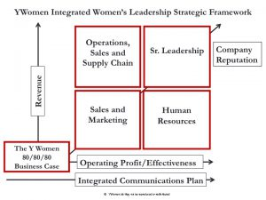 YWomen Integrated Women's Leadership Strategy Framework